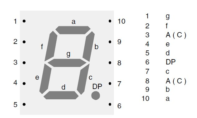 7 Segment Display Pin Diagram http://www.planetarduino.org/?cat=245