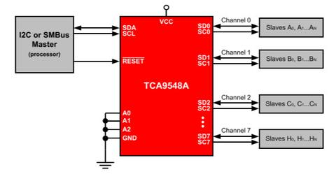 TCA9548A 1-to-8 I2C Multiplexer Breakout from PMD Way with free delivery worldwide